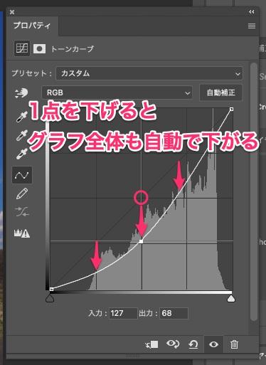 グラフの1点を下げると、グラフ全体も自動で下がる