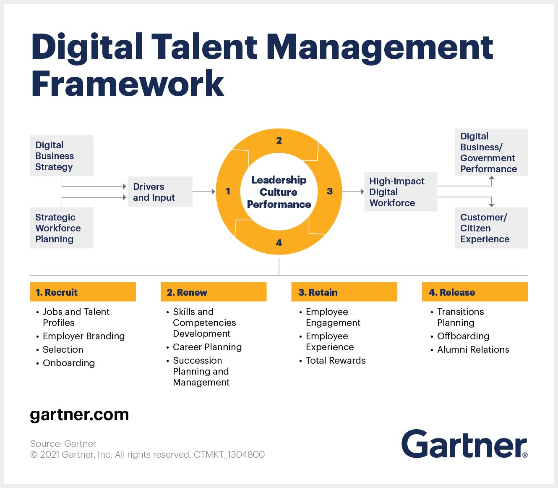 Gartner digital talent management framework