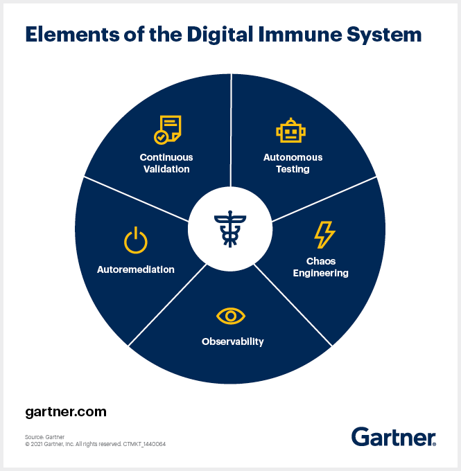 This graphic describes the five aspects of digital immunity.