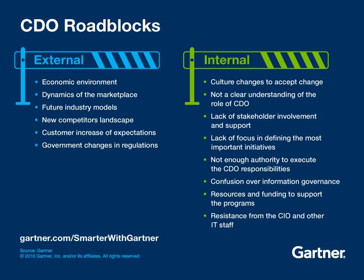 Gartner identifies CDO Roadblocks