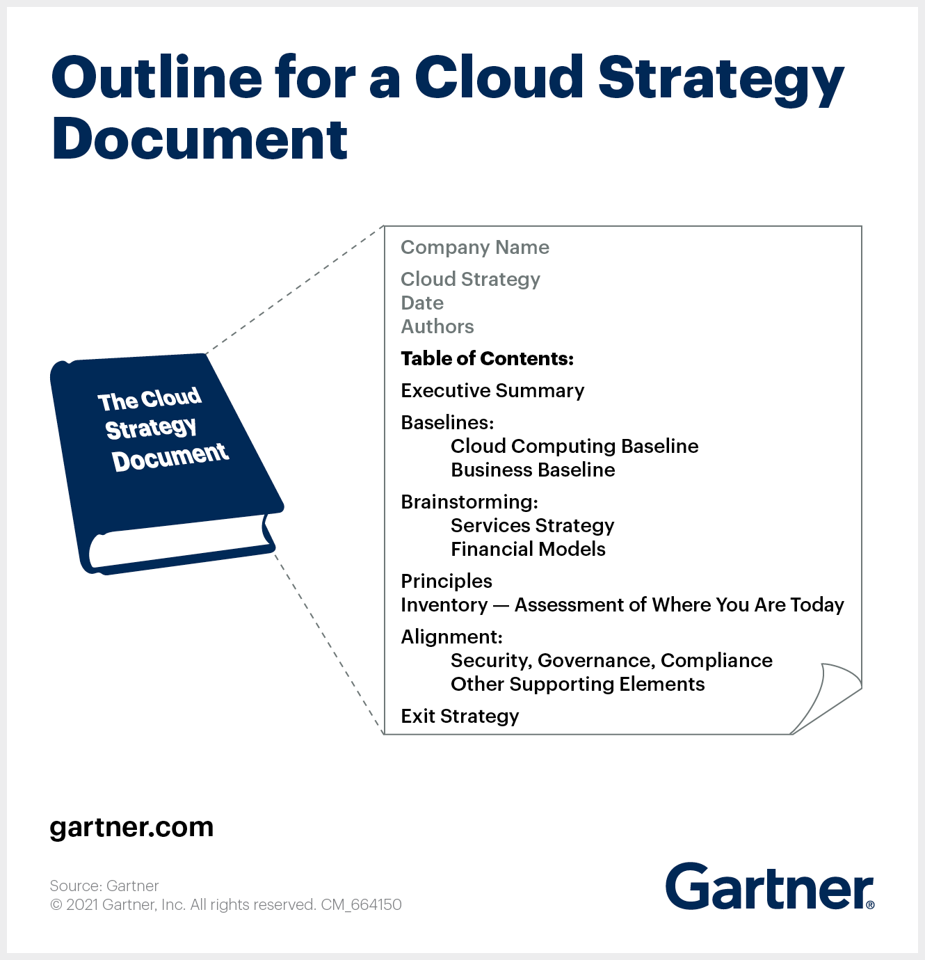 Cloud Strategy Outline from Cookbook Document