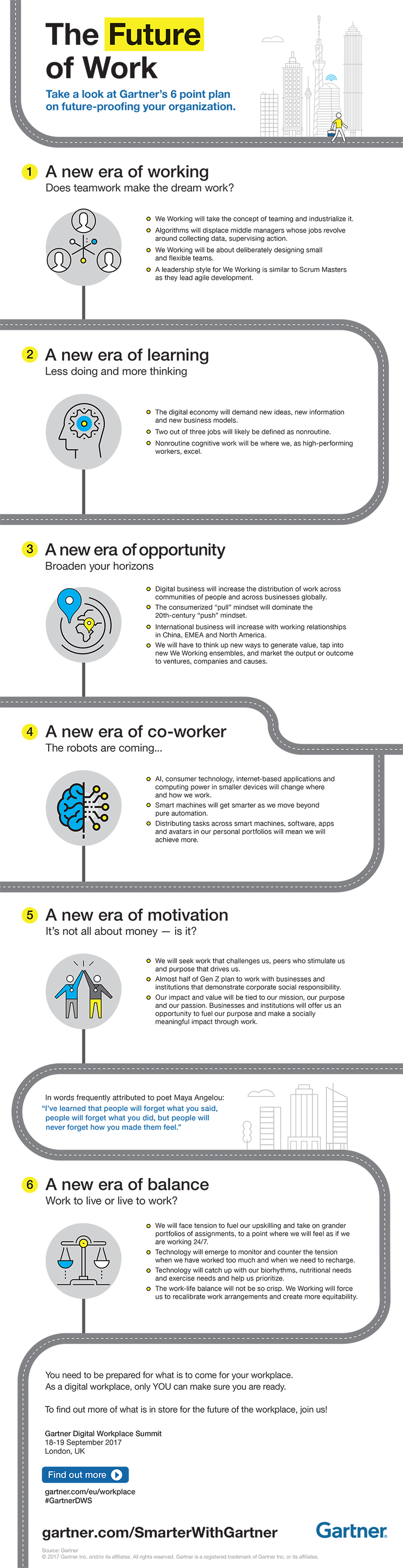 Gartner shows t point plan on the future of work