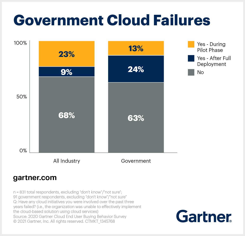 Government Cloud Computing Adoption Failures
