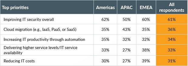 2021 Top IT Priorities Table for Blog.jpg