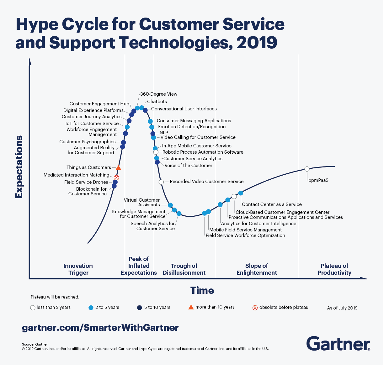 Gartner Hype Cycle for Customer Service and Support Technologies, 2019