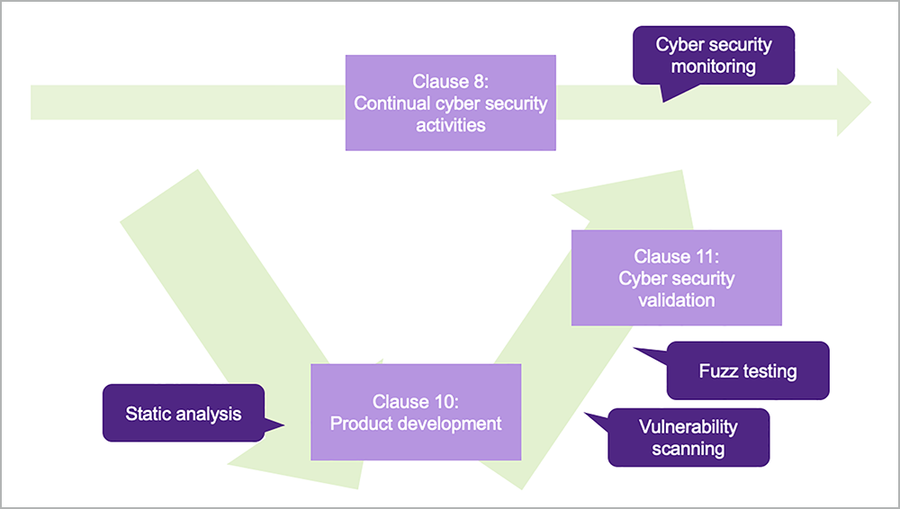 solutions aligned to V-model and relevant clauses in ISO/SAE FDIS 21434 | Synopsys