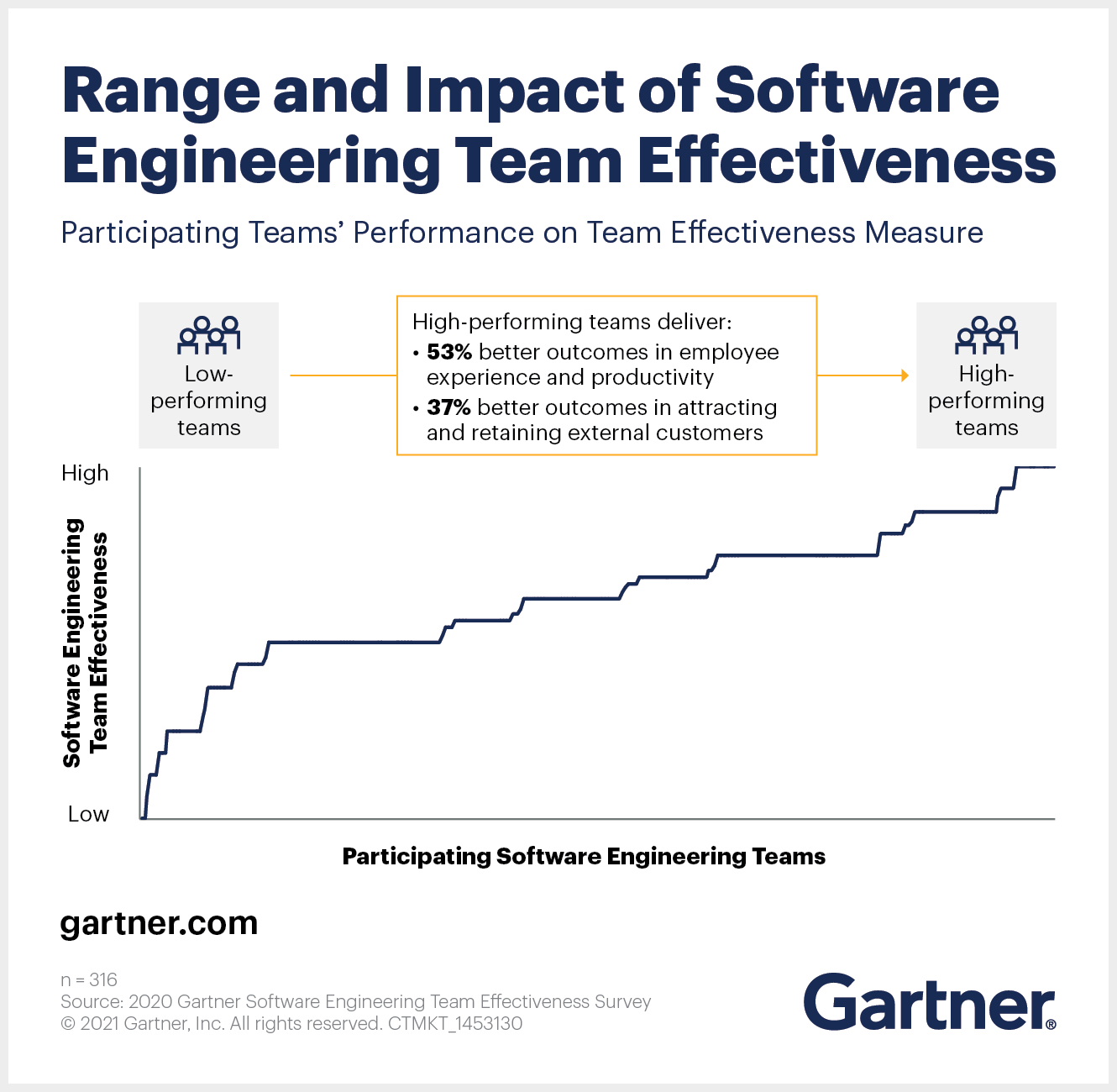Range and Impact of Software Engineering Team Effectiveness