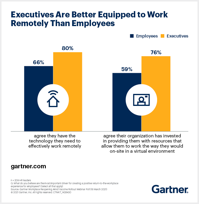 Employees Are Better Equipped to Work Remotely Than Employees