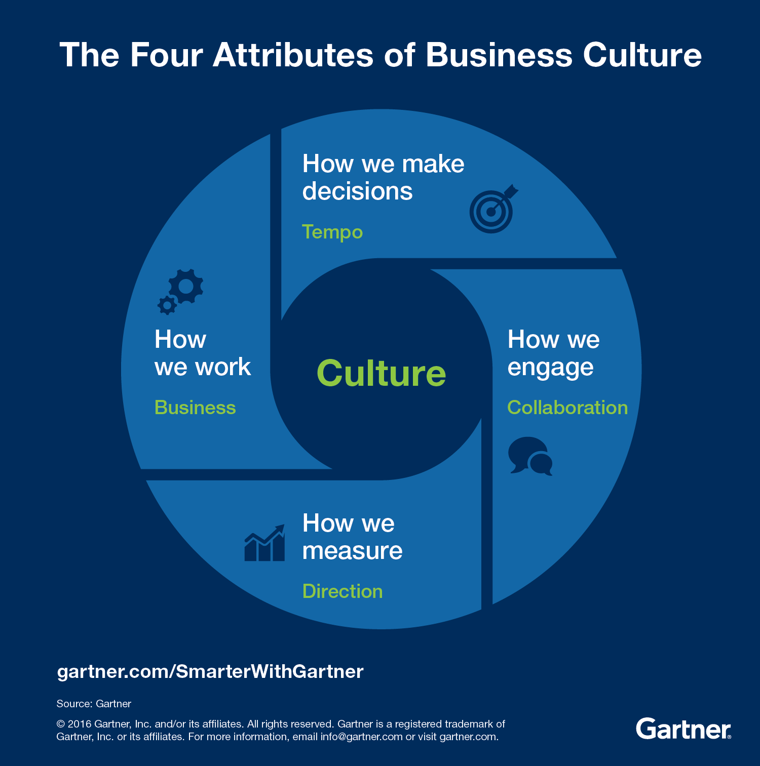 Gartner defines the four attributes of business culture.