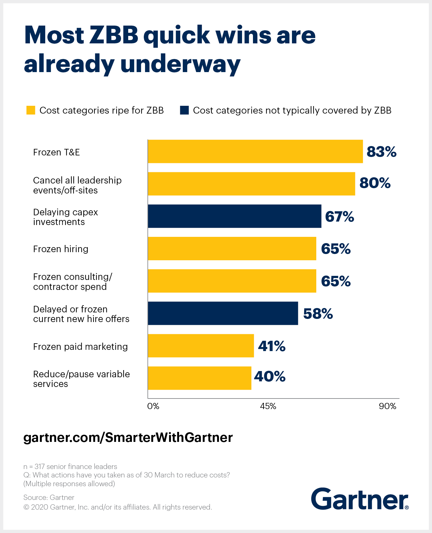 Gartner illustrates the types of costs best suited for zero-based budgeting. Many of these quick wins are already underway.