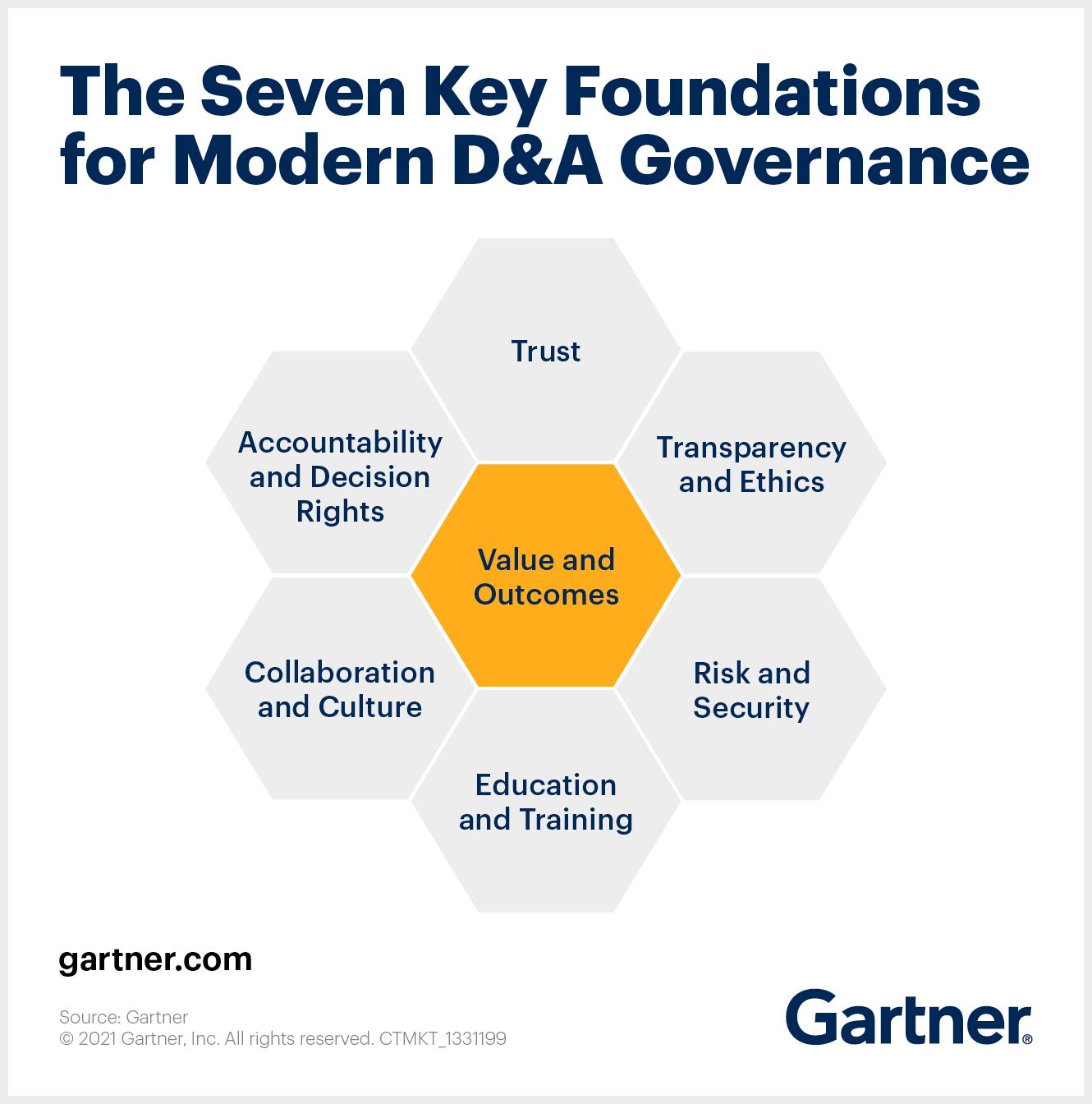 Seven key foundations for data governance