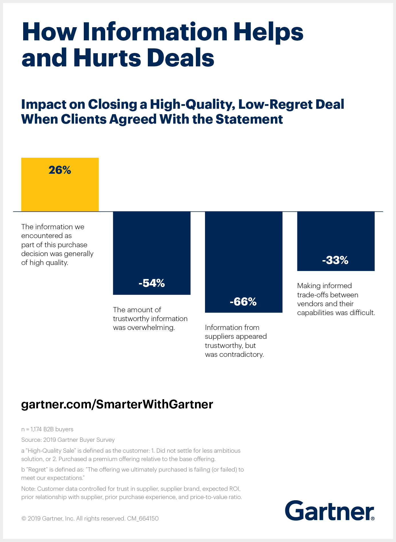 Gartner data illustrates that while high-quality information helps customers up to a point, three information conditions can actually reduce the likelihood of a customer completing a high-quality, low-regret purchase.