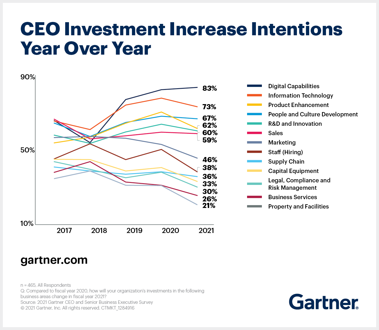 Gartner 2021 CEO Survey shows that most CEOs expect increased investment in digital capabilities and information technology in fiscal 2021