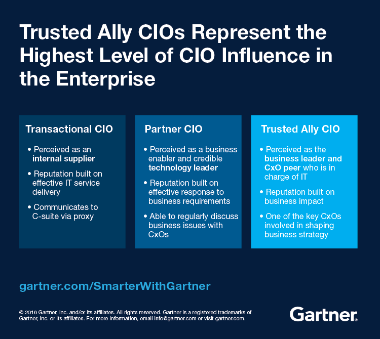 CIOs who act as trusted allies to their CEOs differ from Partner and Transactional CIOs