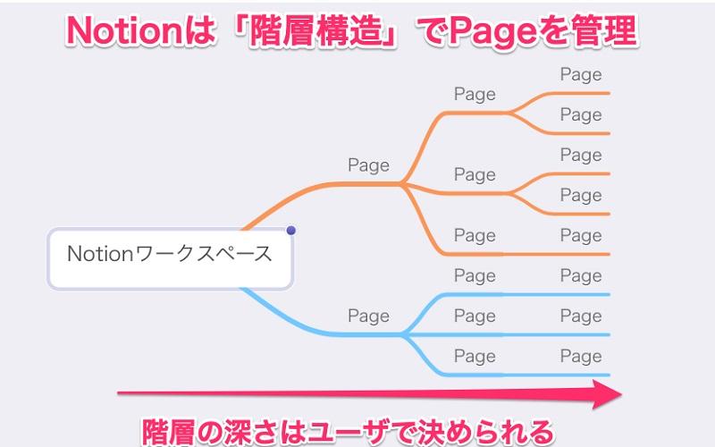 Notionでは階層構造でPageを管理できる