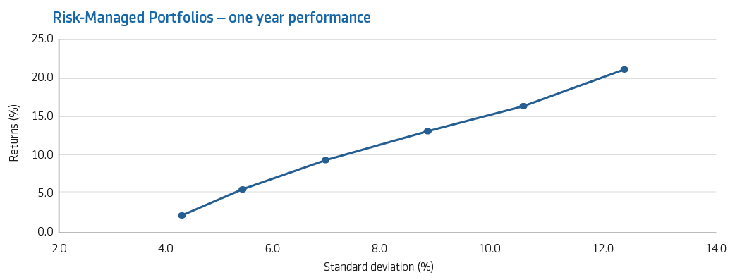 Performance chart for Risk-Managed one-year article.png