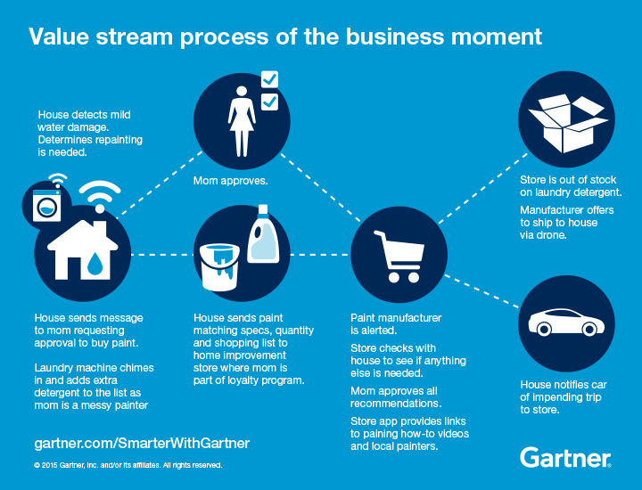Value stream process of the business moment