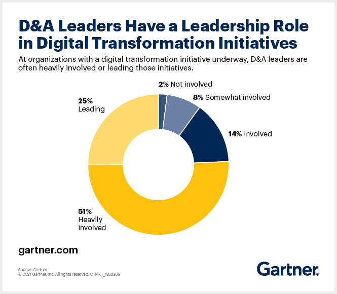 Gartner research shows data & analytics leaders can play a key role in driving digital transformation.