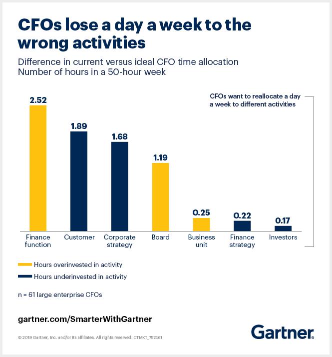 CFO priorites and time allocation