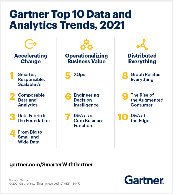 This graphic lists the Gartner top 10 data and analytics trends for 2021.