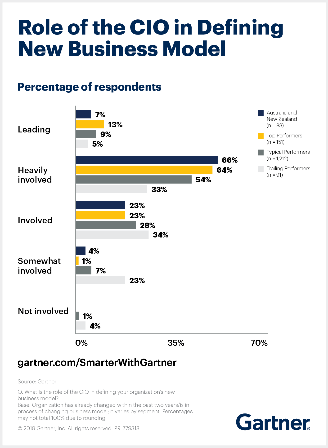Gartner shows the role CIOs play in defining new business models.