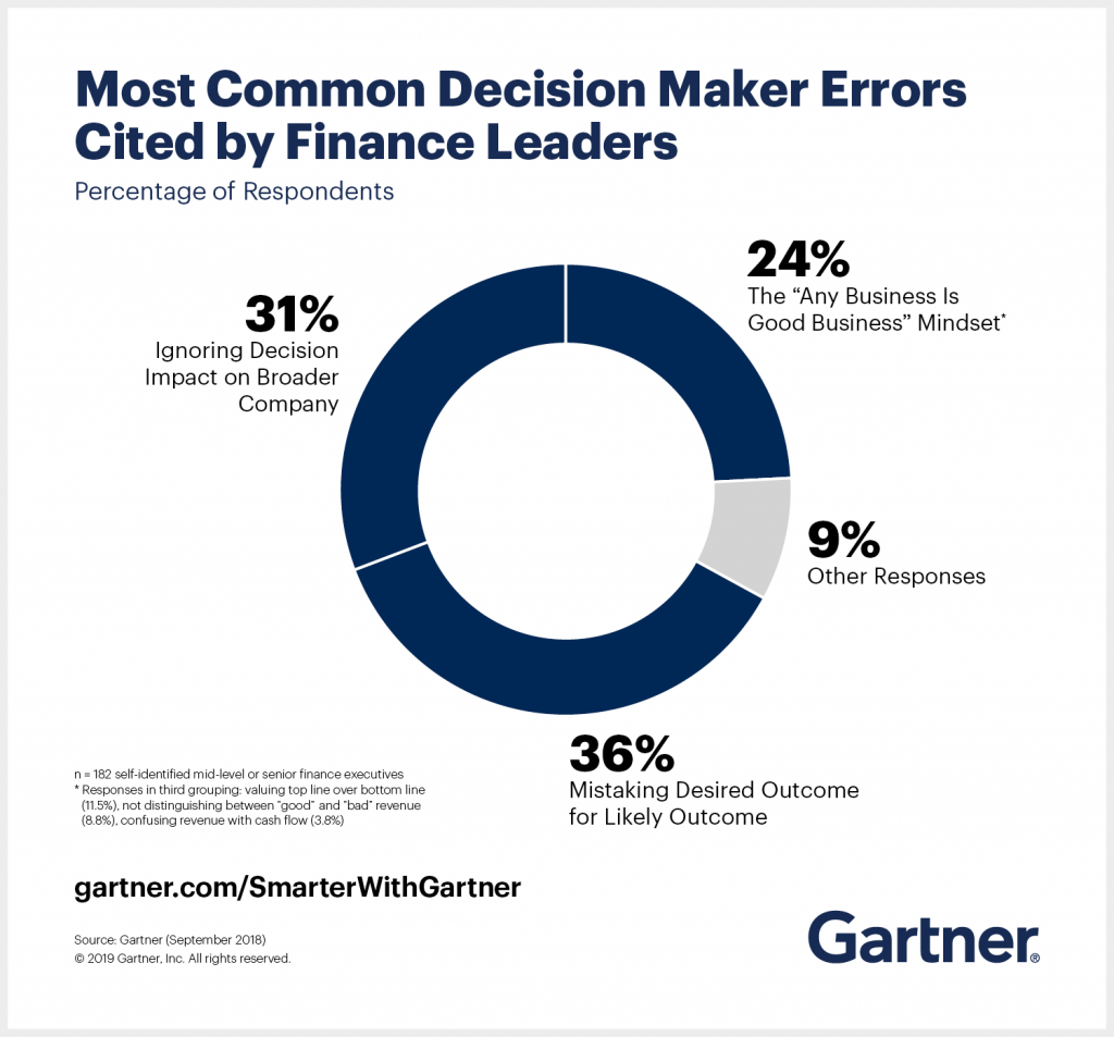 Gartner Oultines The Most Common Decision Maker Errors Cited by Finance Leaders