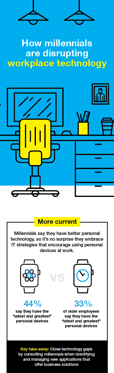 How millennials are disrupting workplace technology