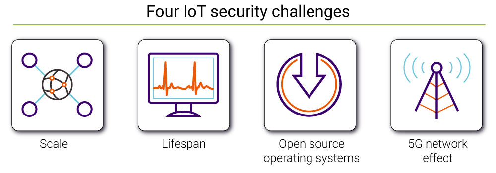 Four IoT security challenges | Synopsys