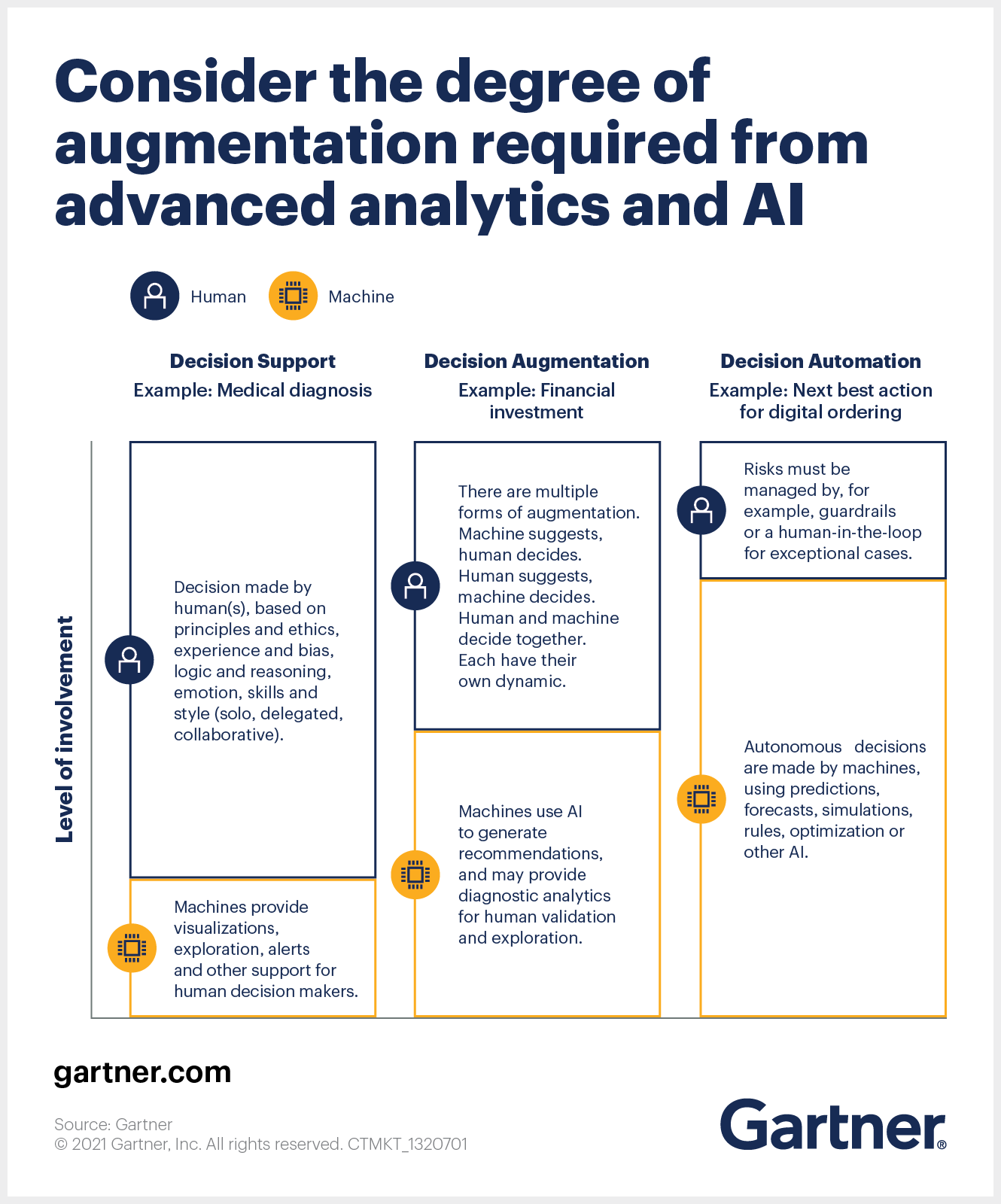Augmentation Required from Advanced Analytics and Artificial Intelligence (AI)
