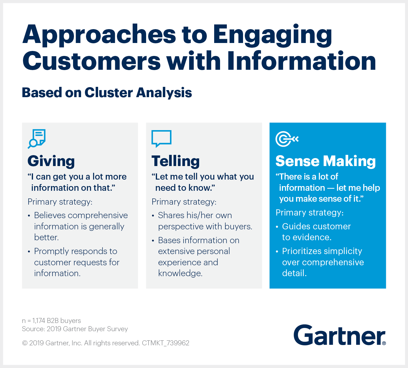 Gartner reveals sales reps take three approaches to engaging customers with information.