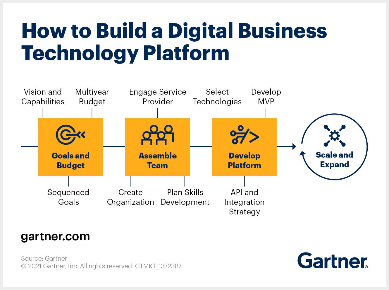 Graphic describing how to build a digital technology platform