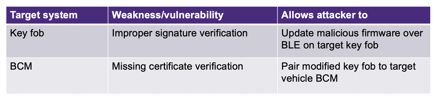 vulnerabilities and weaknesses in key fob hack | Synopsys