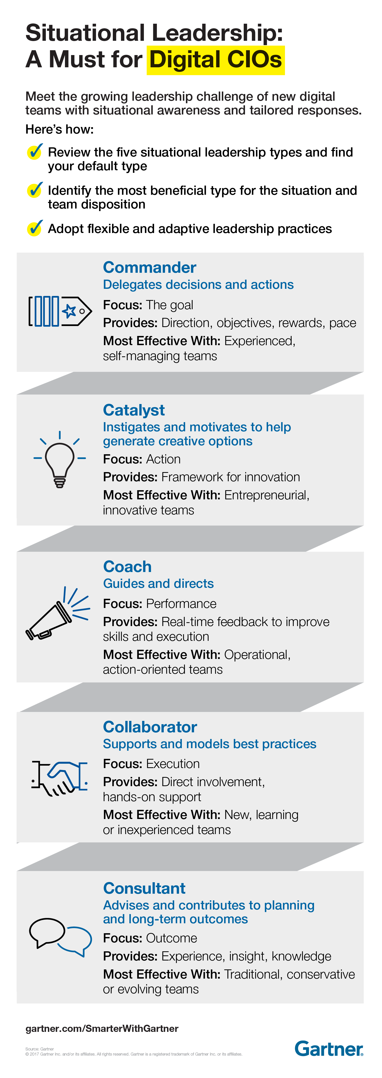 Infographic depicting five types of leadership techniques that CIOs in the digital world must understand.