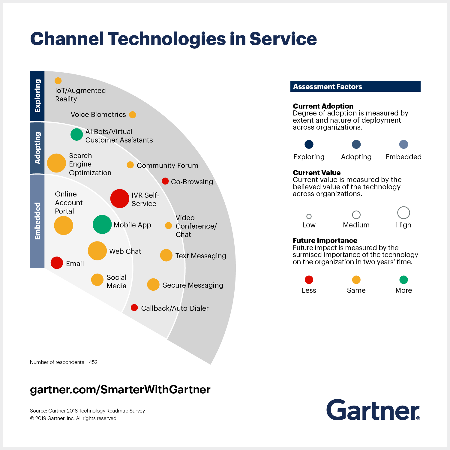 Gartner Service Technologies Bullseye shows current and emerging trends in technology use.