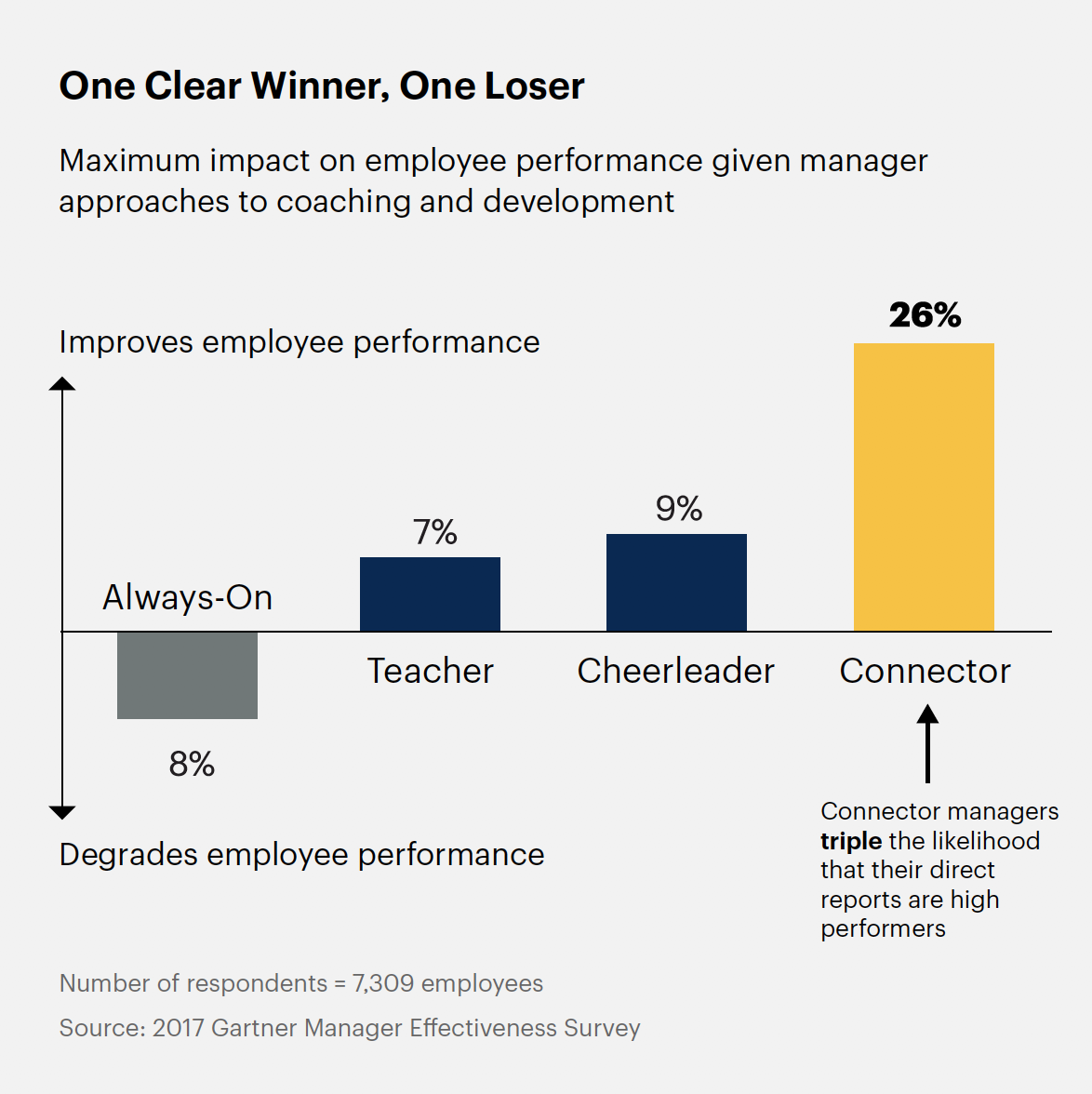 Gartner shows the Connector Manager clearly has the most impact on employee performance, while always-on managers degrade performance