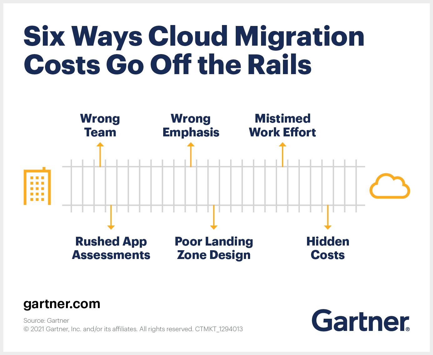 6 Ways Cloud Migration Costs Go off the Rails