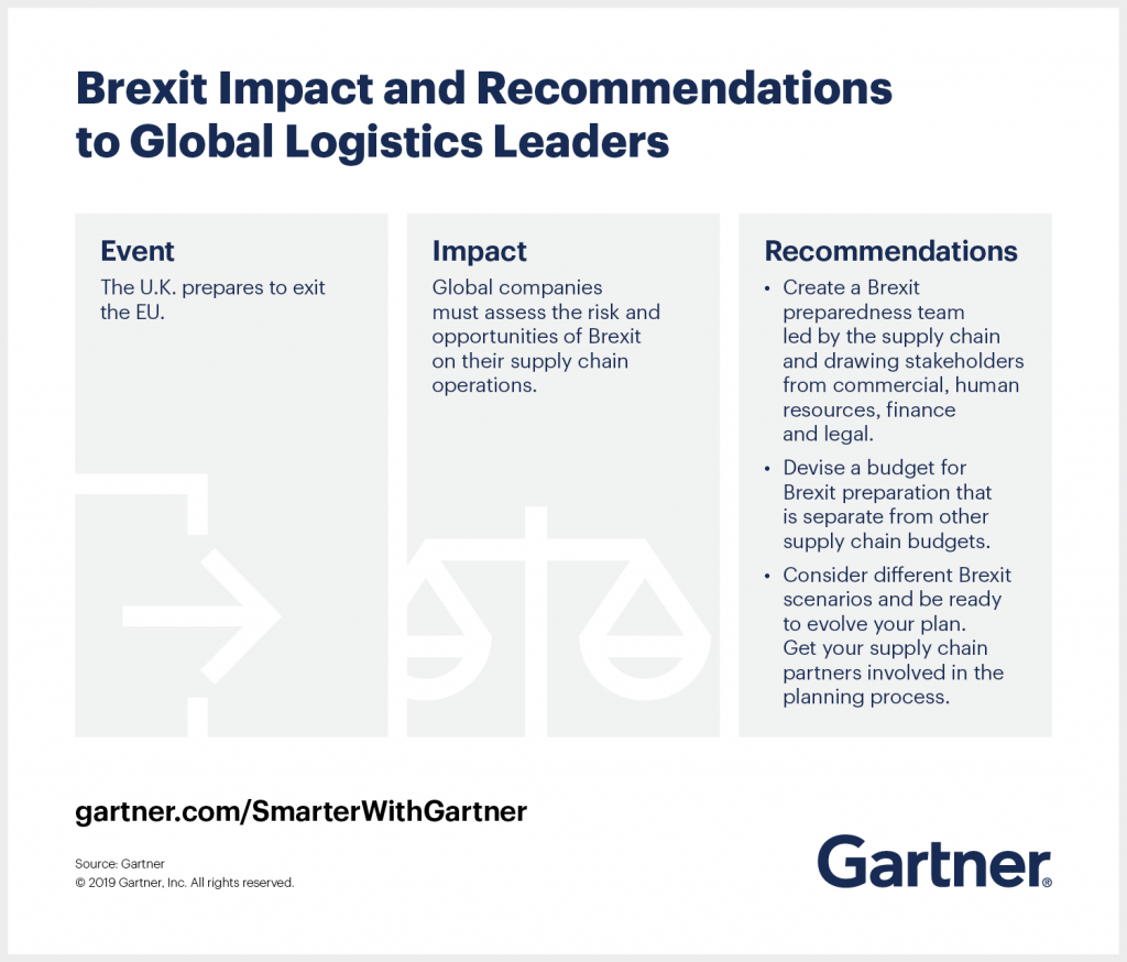 Gartner outlines the impact of Brexit on global logistics leaders and provides recommendations for how to respond.