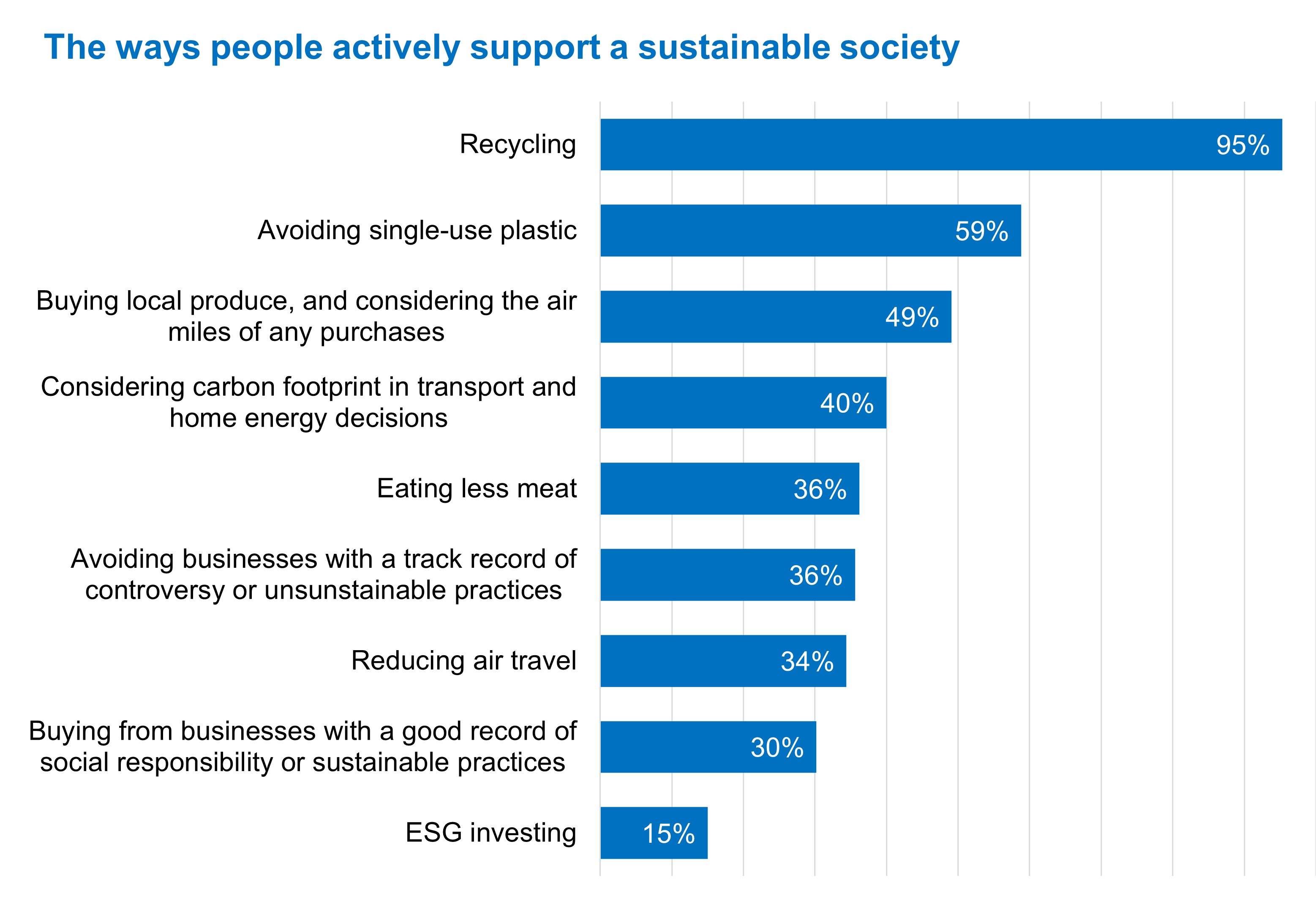 ESG not front of mind chart 3.jpg