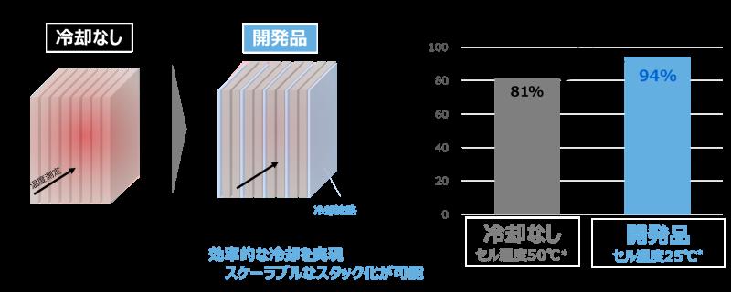 発熱量に応じた冷却流路の設計で、CO2変換効率の向上に寄与