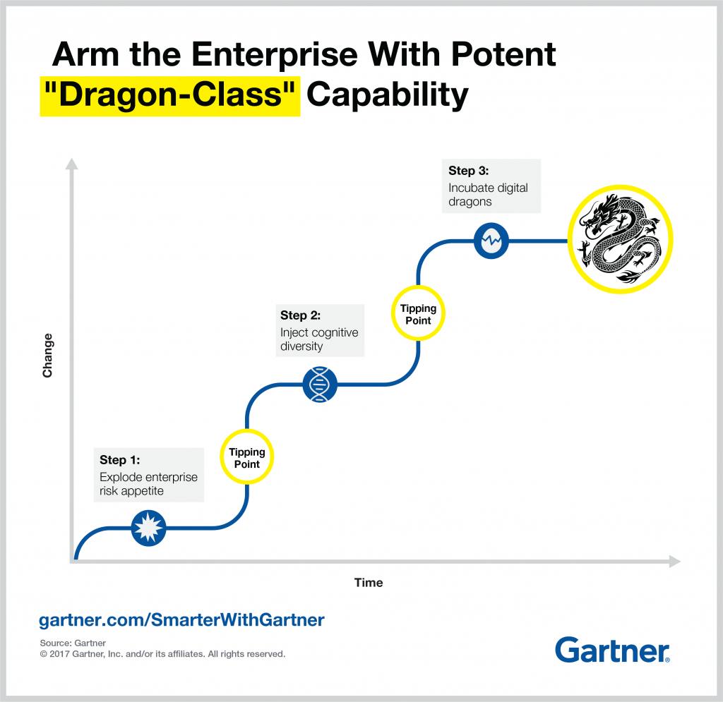 How to become a digital dragon from Gartner