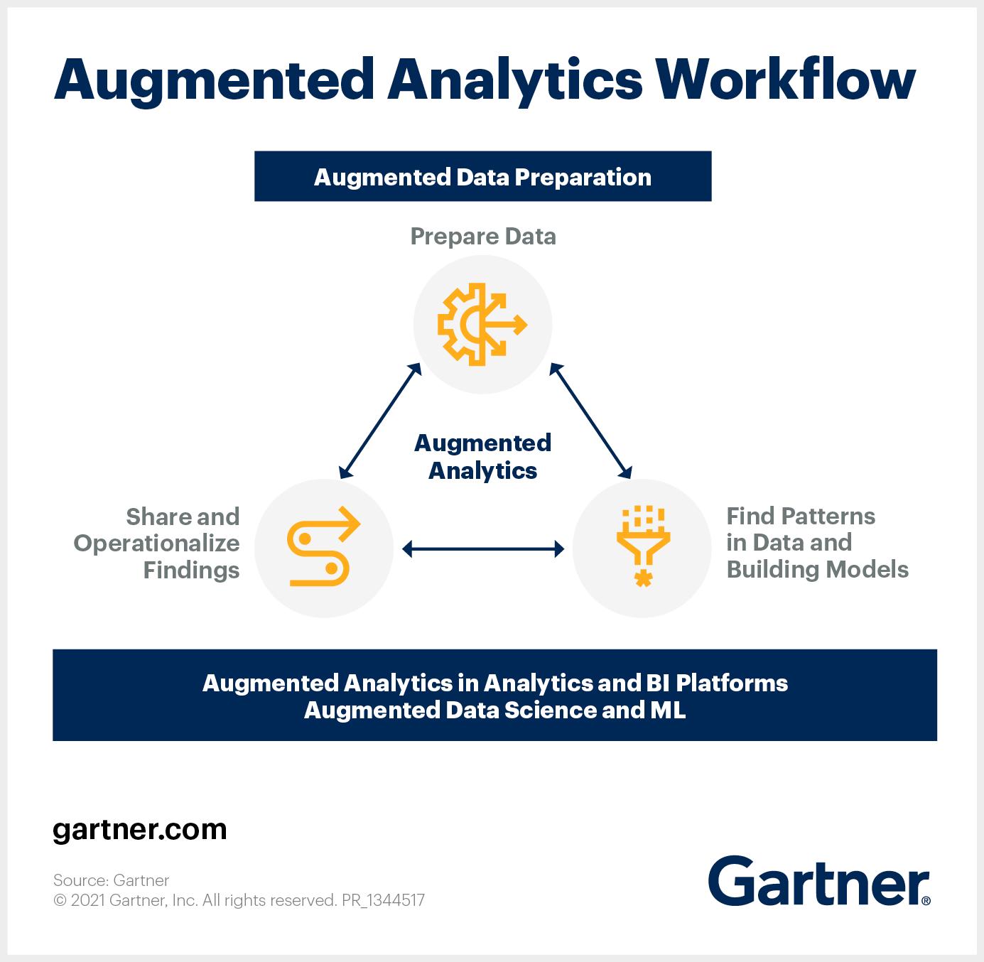 Augmented Analytics Workflow