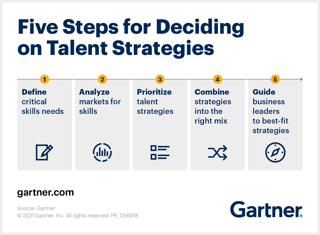 Five Steps for Deciding on Talent Strategies