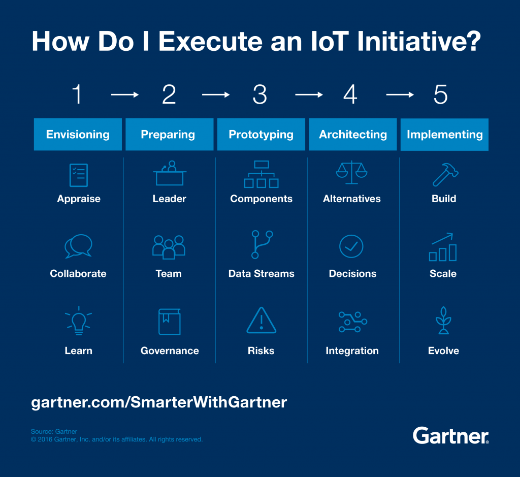Five Steps to Execute an IoT initiative