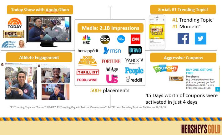 2 billion media impressions.PNG