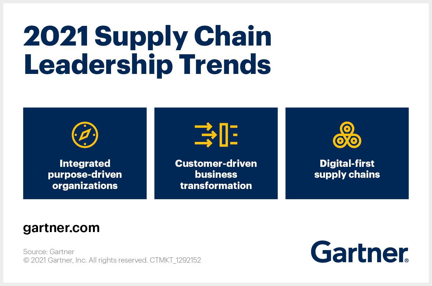 2021 Supply Chain Leadership Trends