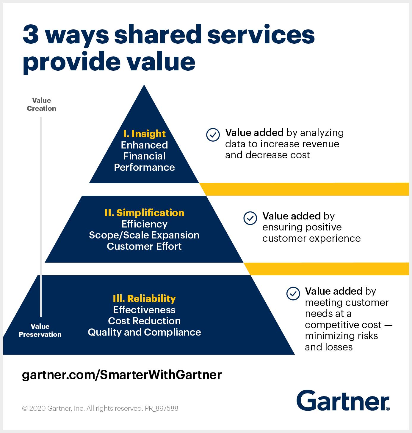Gartner provides 3 ways shared services provide value.
