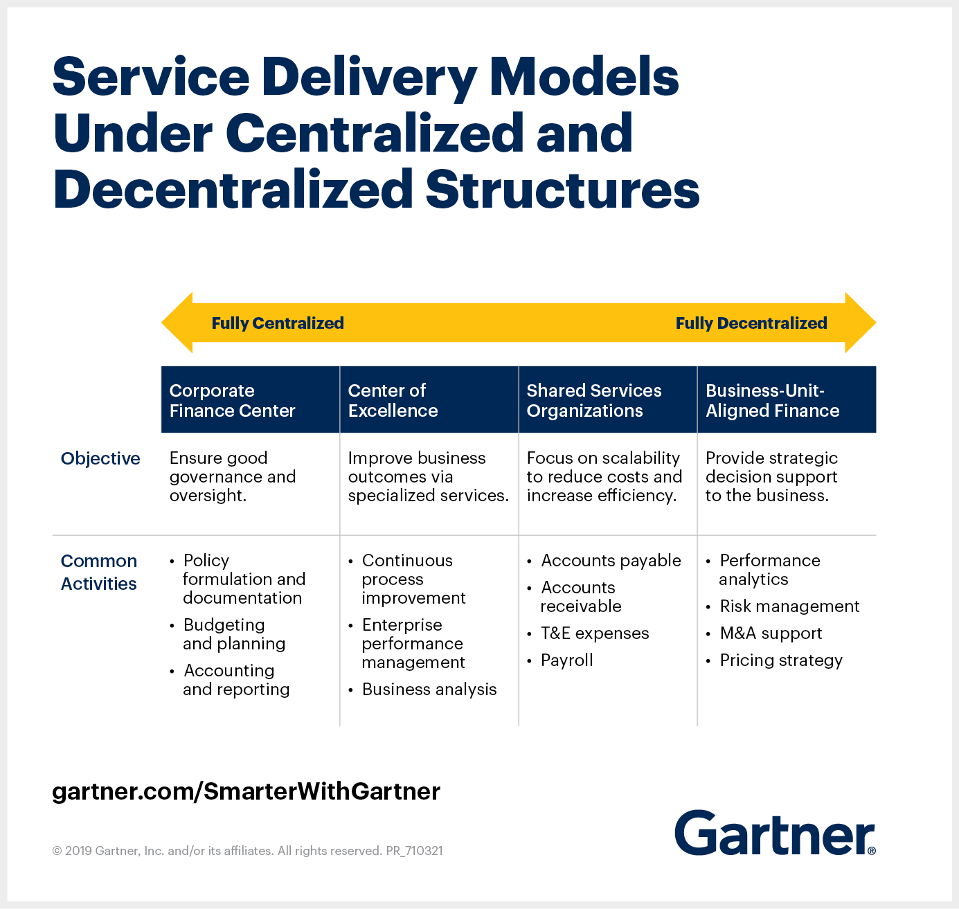 Service Delivery Models Under Centralized and Decentralized Structures.png