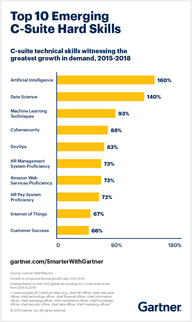 Gartner TalentNeuron data shows in-demand hard or technical skills for the C-Suite