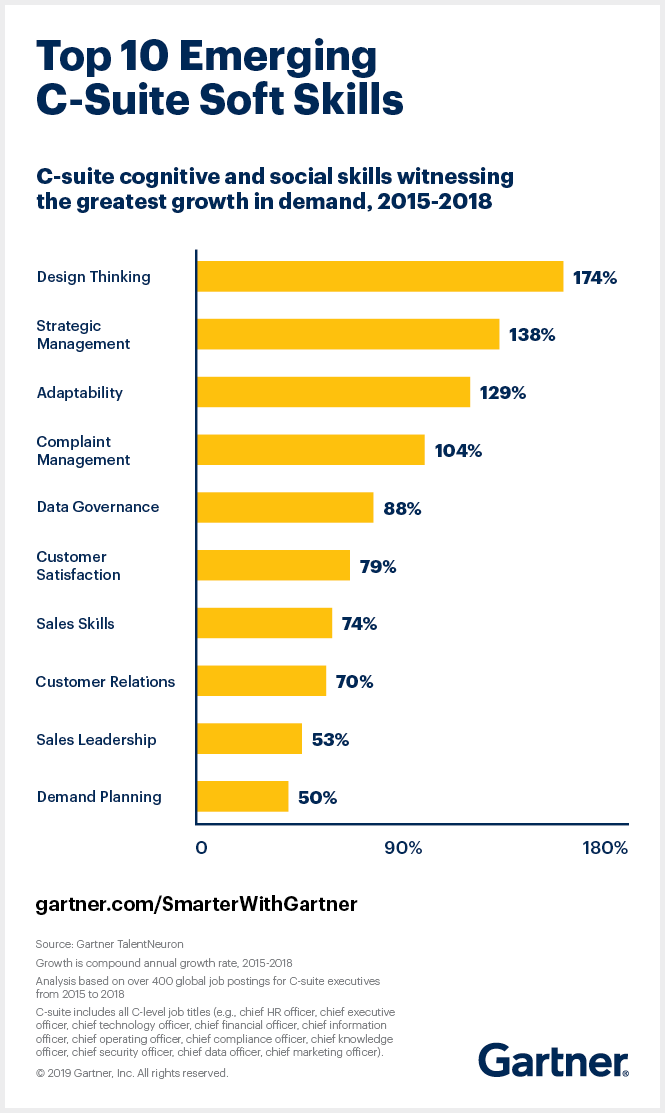 Gartner TalentNeuron data shows in-demand soft, that is cognitive and social skills for the C-Suite