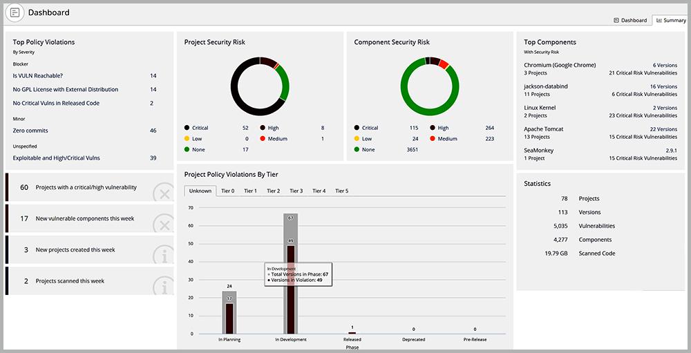 appsec portfolio view of risk | Synopsys